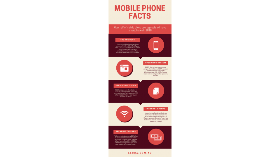 Latest Global Mobile Phone Facts